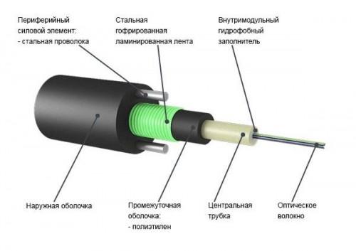 opticheskij-kabel'-dlja-prokladki-v-grunt.jpg