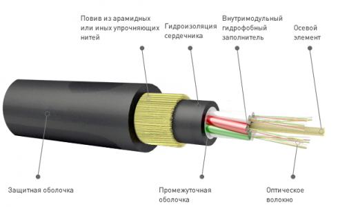 opticheskij-kabel'-podvesnoj-samonesushhij.jpg
